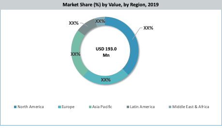 Global Penetrating Oil Market By Region
