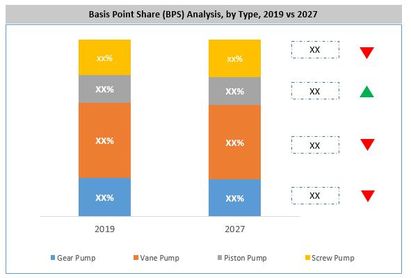 Latin America Hydraulic Pump Market By Type