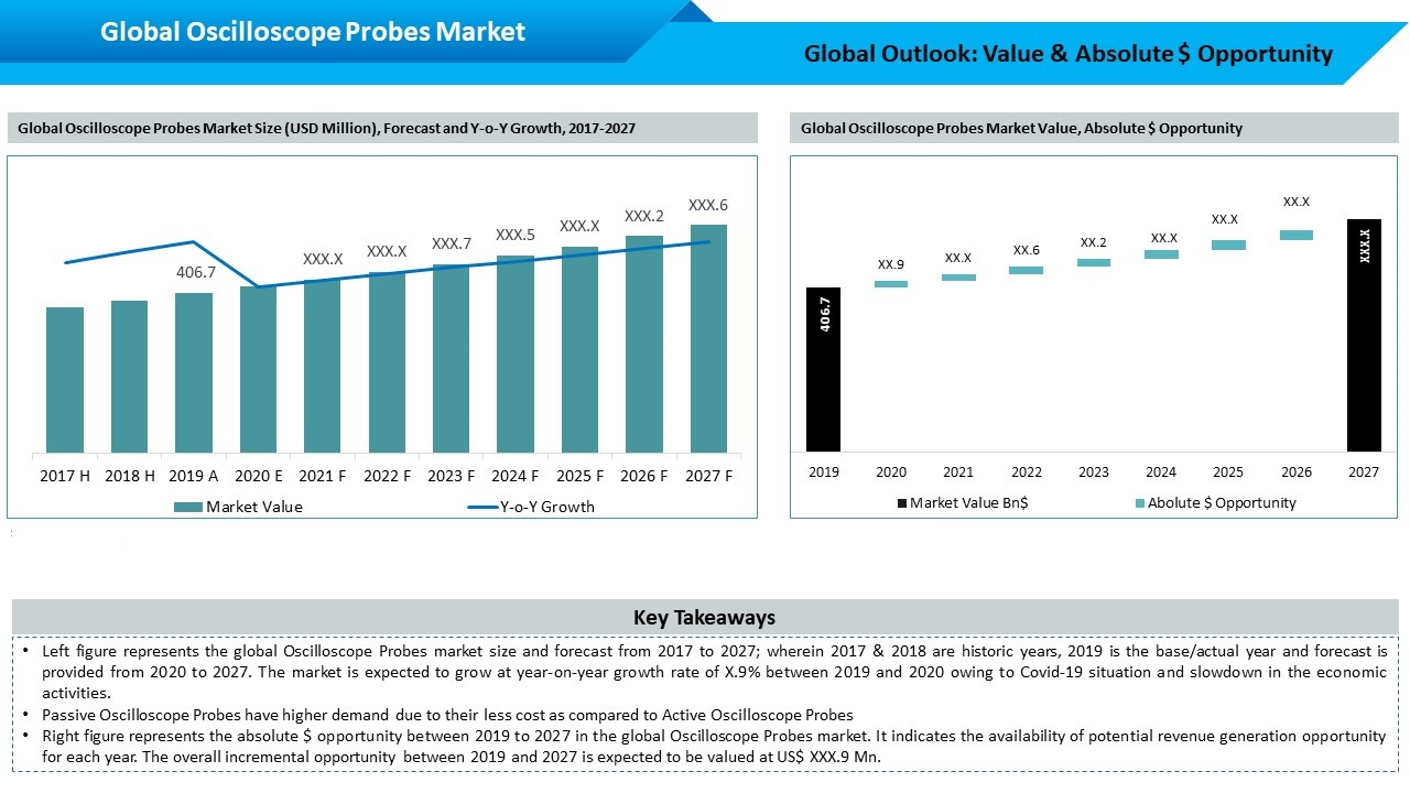 Global Oscilloscope Probe Market Outlook
