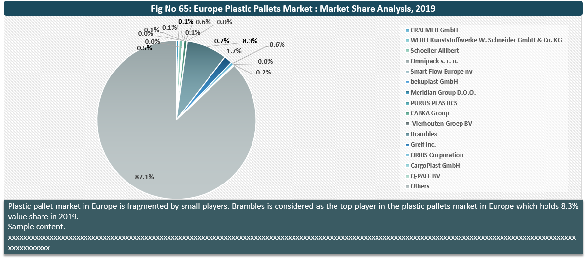 Europe Plastic Pallets Market By Key Players