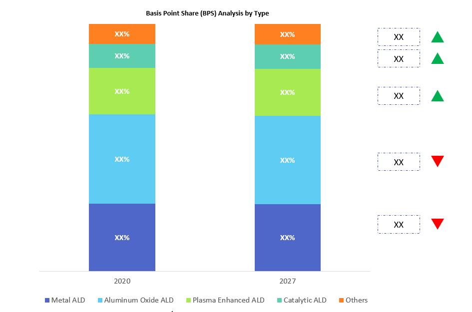 Atomic Layer Deposition Equipment Market BPS Analysis