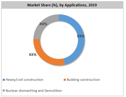 Construction and Demolition Robots Market By Application