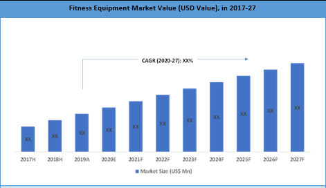Global Fitness Equipment Market Summary