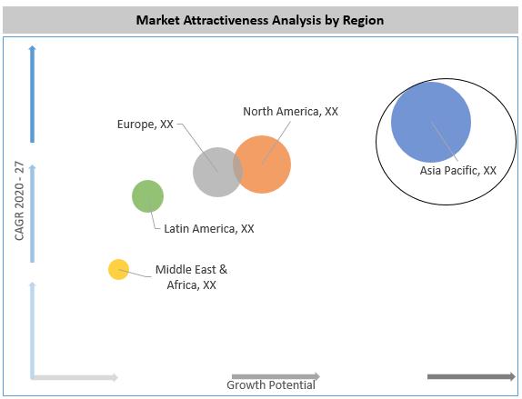 Global Fluorinated Building Blocks Market By Region