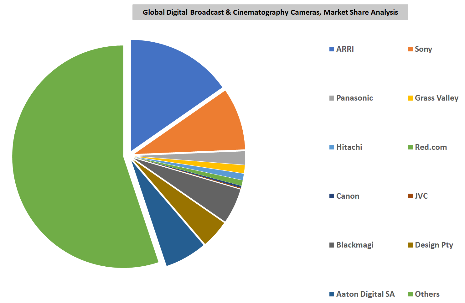 Global Digital Broadcast and Cinematography Cameras Market By Key Players