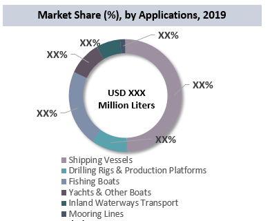 Antifouling Paints and Coatings Market By Application
