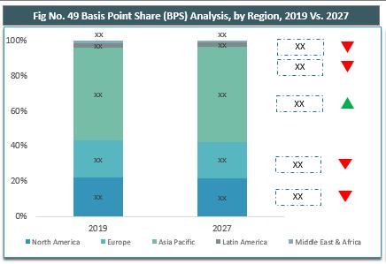 Global Forging Market By Region