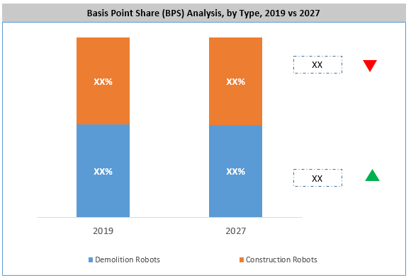 Construction and Demolition Robots Market By Type