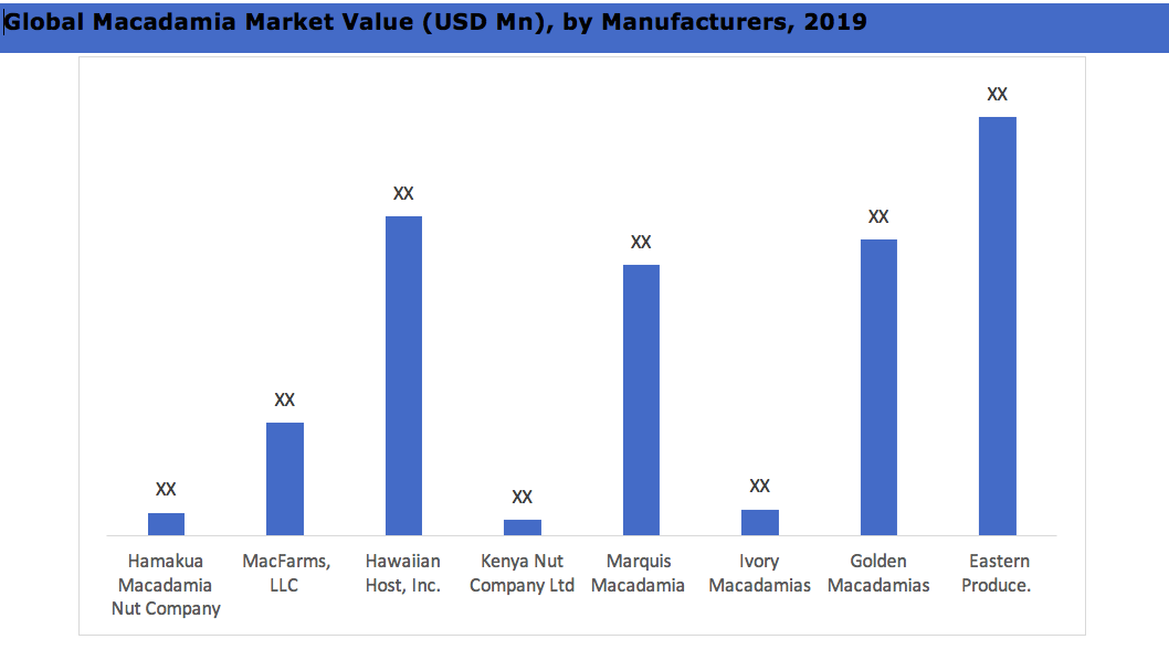 Global Macadamia Market Value