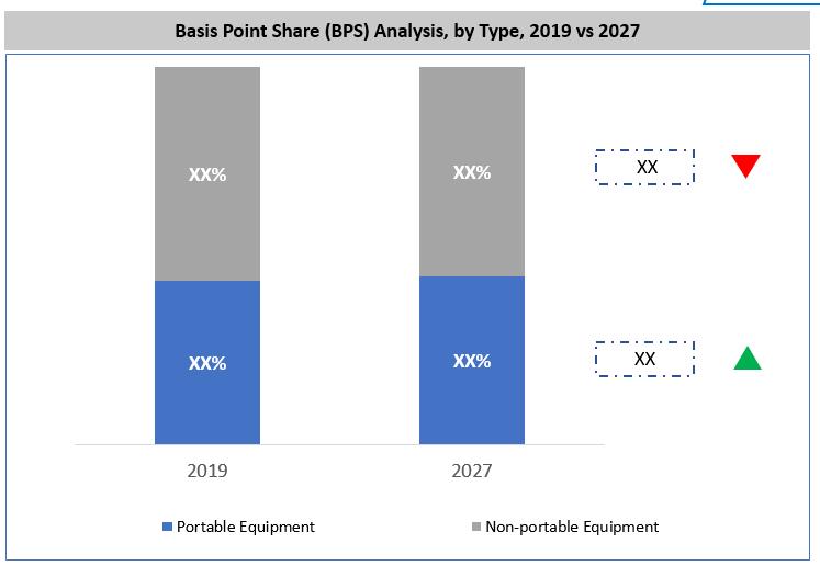 Vaccines Storage Equipment Market BPS Analysis