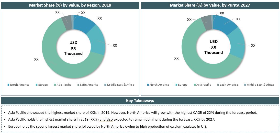 Global Calcium Oxalate Market By Region