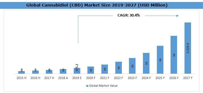 Cannabidiol (CBD) Market Size