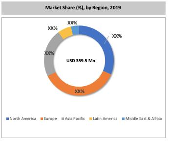 Global Vertical Furnace Market By Region
