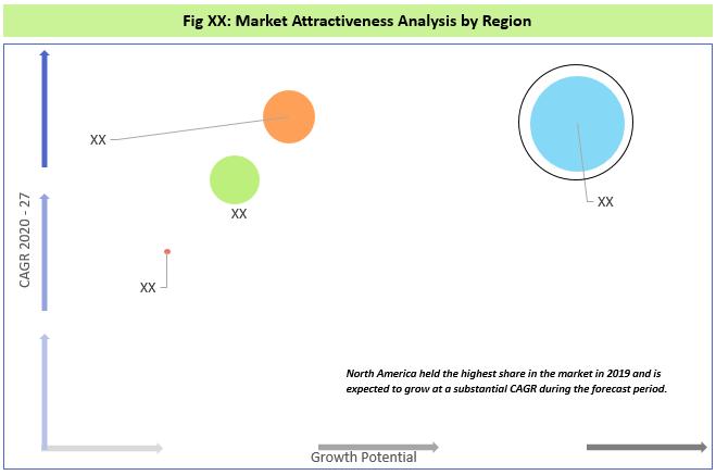Global Kids Tablet Market By Region