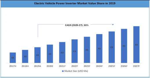 Global Electric Vehicle Power Inverter Market Share