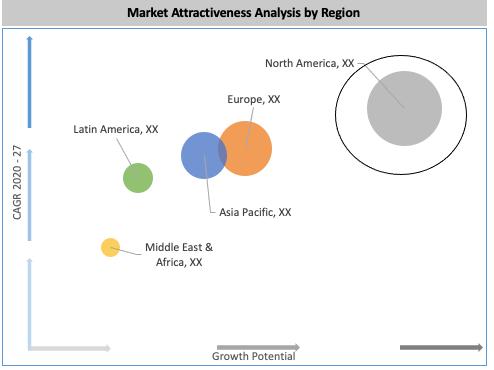 Global Electric Fireplace Market By Region