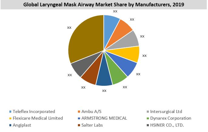 Laryngeal Mask Airway Market By Key Players