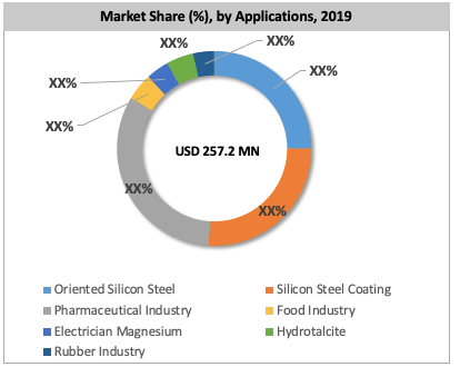 Global High Purity Magnesium Oxide Market By Application