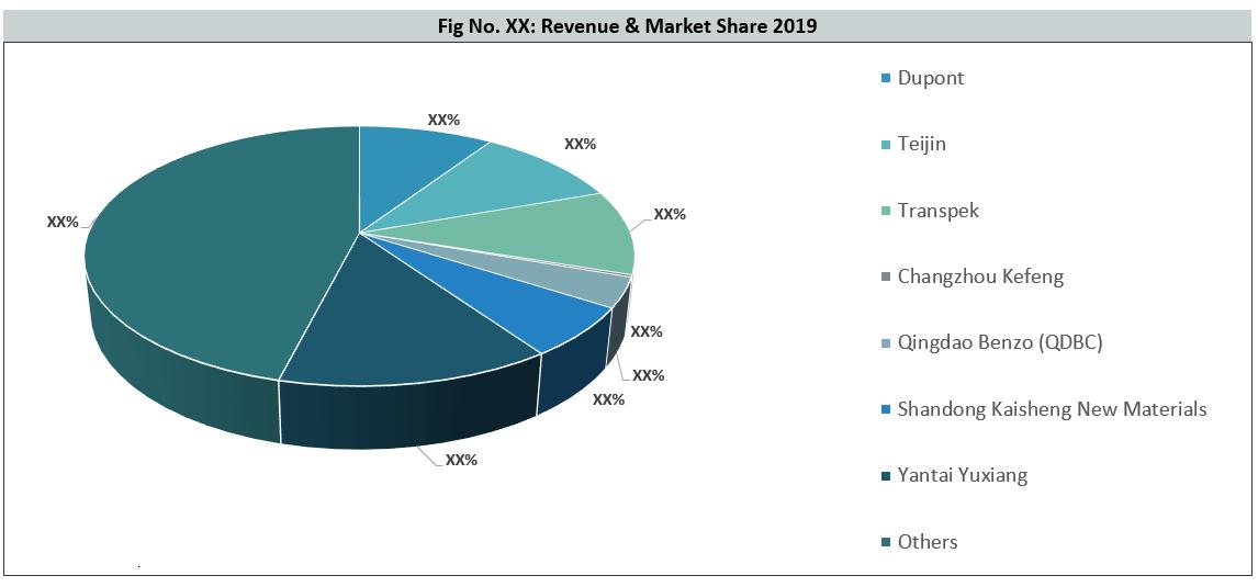Global Terephthaloyl Chloride (TPC) Market By Key Players