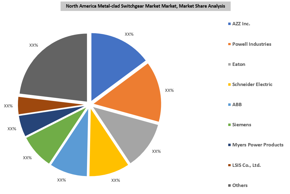 North America Metal-clad Switchgear Market By Key Players