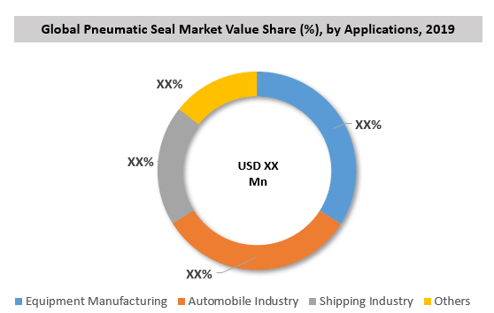 Global Pneumatic Seal Market By Application