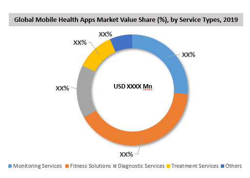 Global Mobile Health Apps Market By Service Type