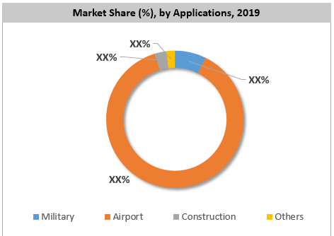 Global Passenger Stairs Market Share By Application