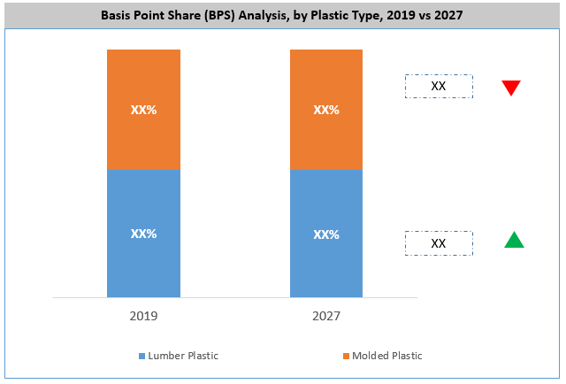 Europe Plastic Pallets Market By Type