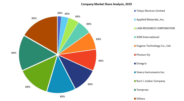 Atomic Layer Deposition Equipment Market Share Analysis