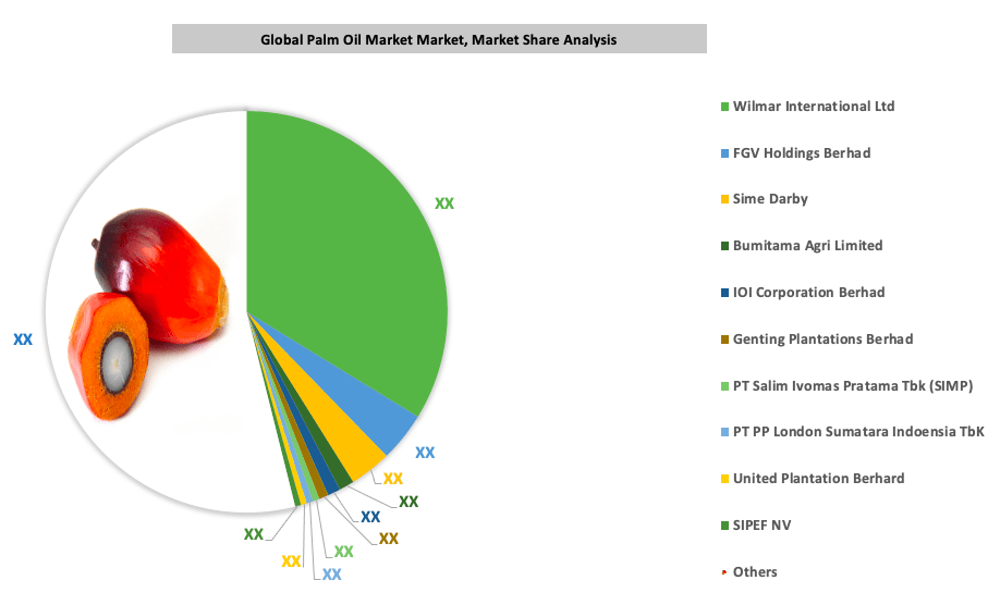 Global Palm Oil Market By Key Players