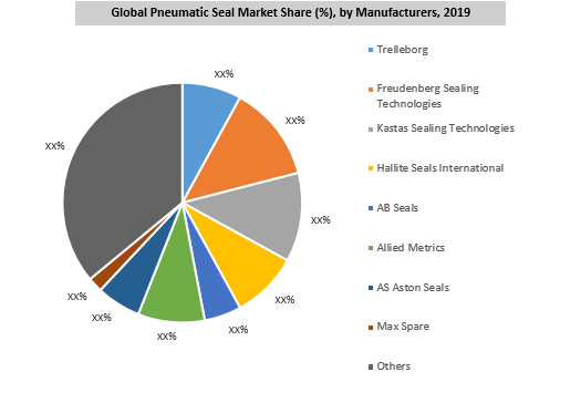 Global Pneumatic Seal Market By Key Players