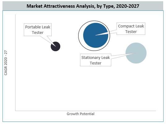 Leak Tester Market By Type