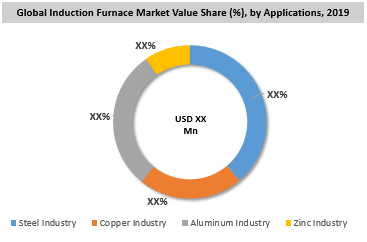 Global Induction Furnace Market By Application