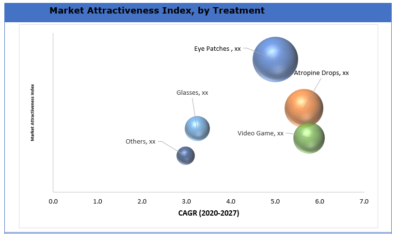 Global Amblyopia Market Index By Treatment
