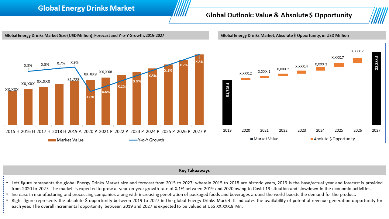 Global Energy Drink Market Outlook