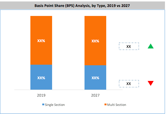 Manufacturing Homes Market BPS Analysis