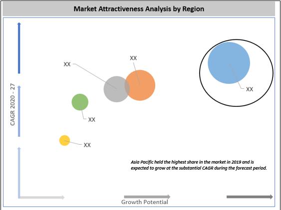 Global Marine Winches Market By Region