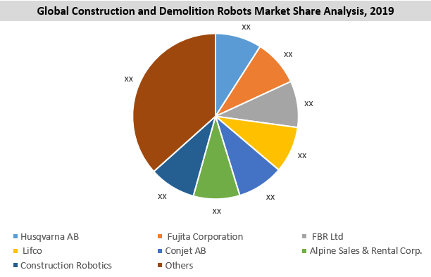 Construction and Demolition Robots Market By Manufacturer