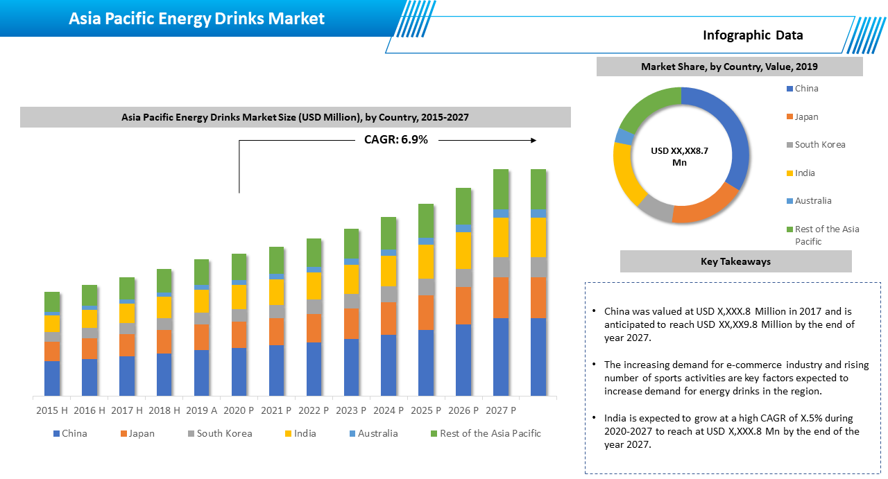 Asia Pacific Energy Drink Market Outlook
