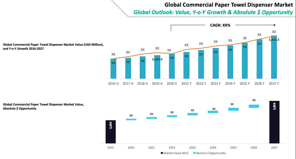 Global Commercial Paper Towel Dispenser Market Summary