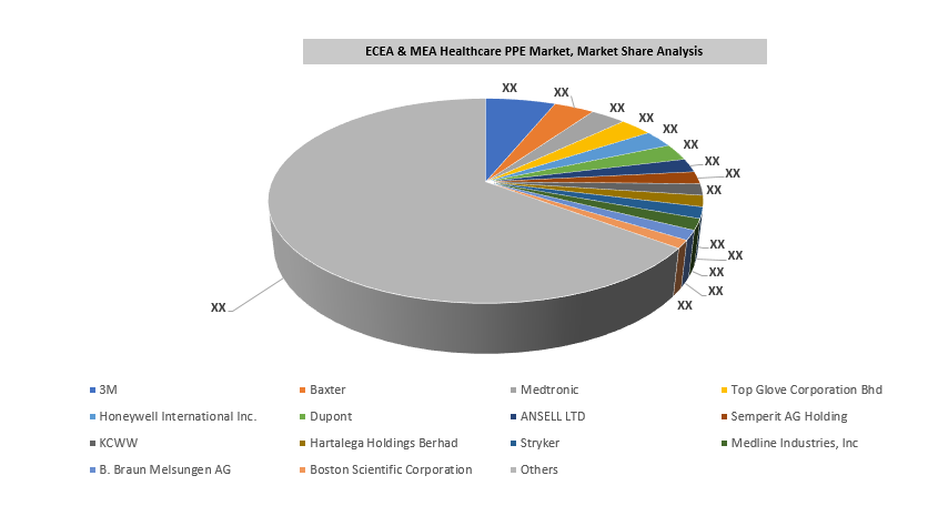 Eastern Europe, Central & Eastern Asia and Middle East & Africa (MEA) Healthcare PPE Market By Key Players