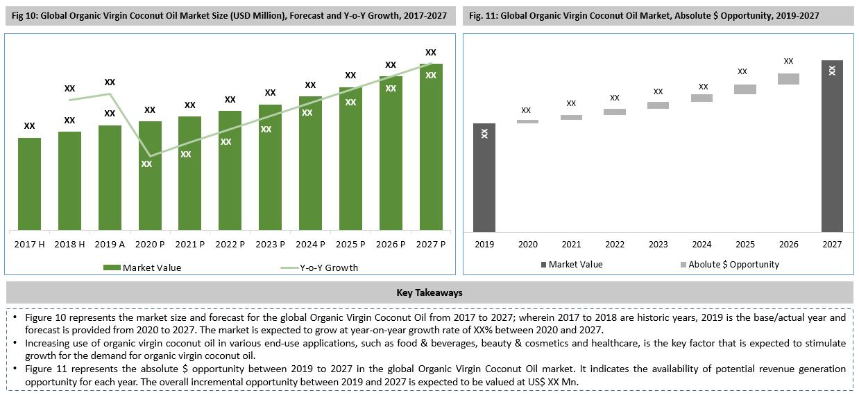 Global Organic Virgin Coconut Oil Market Key Takeaways