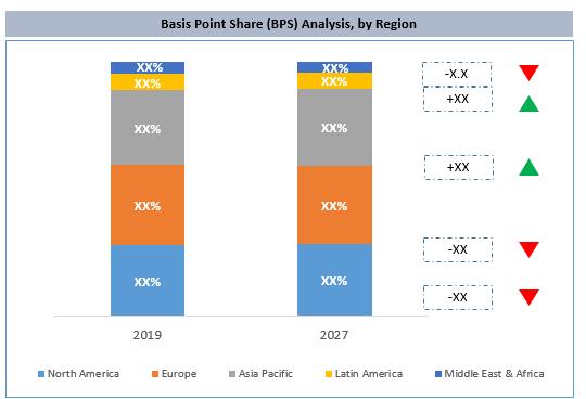 Global Mobile Health Apps Market By Region