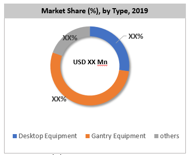 Global Friction Stir Welding Equipment Market Share By Type
