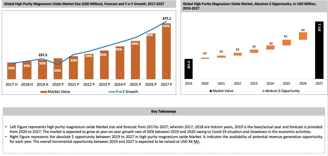 Global High Purity Magnesium Oxide Market Key Takeaways