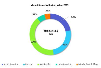 Aluminum Alloy Extrusion Profile Market Share by Region Value