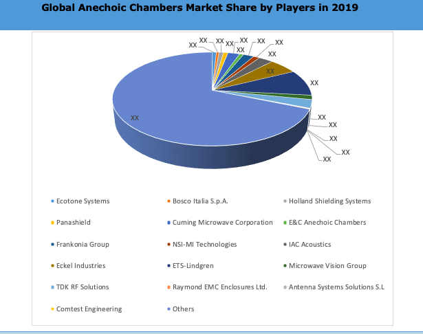 Global Anechoic Test Chambers Market By Key Players
