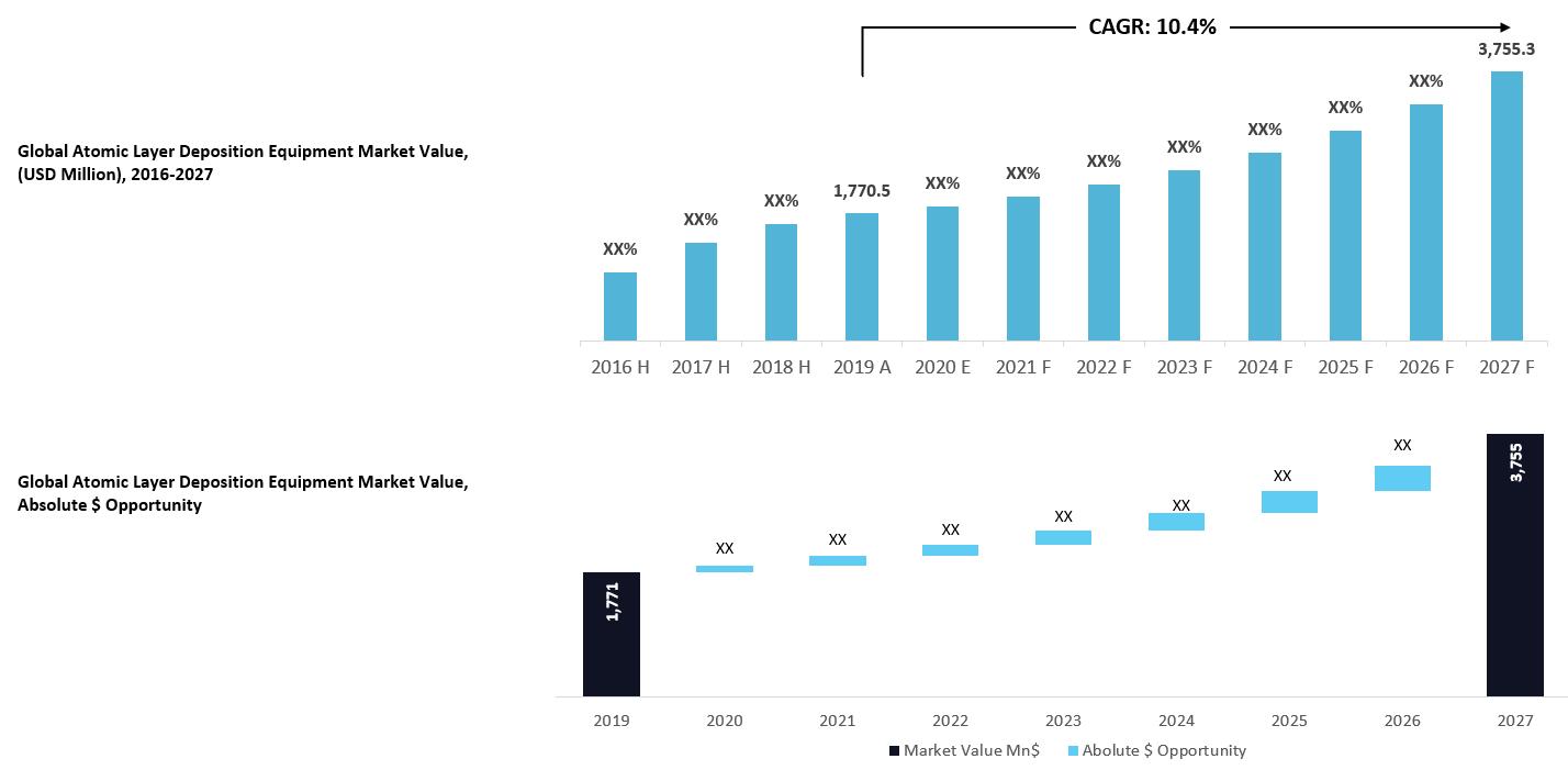 Atomic Layer Deposition Equipment Market Value Analysis