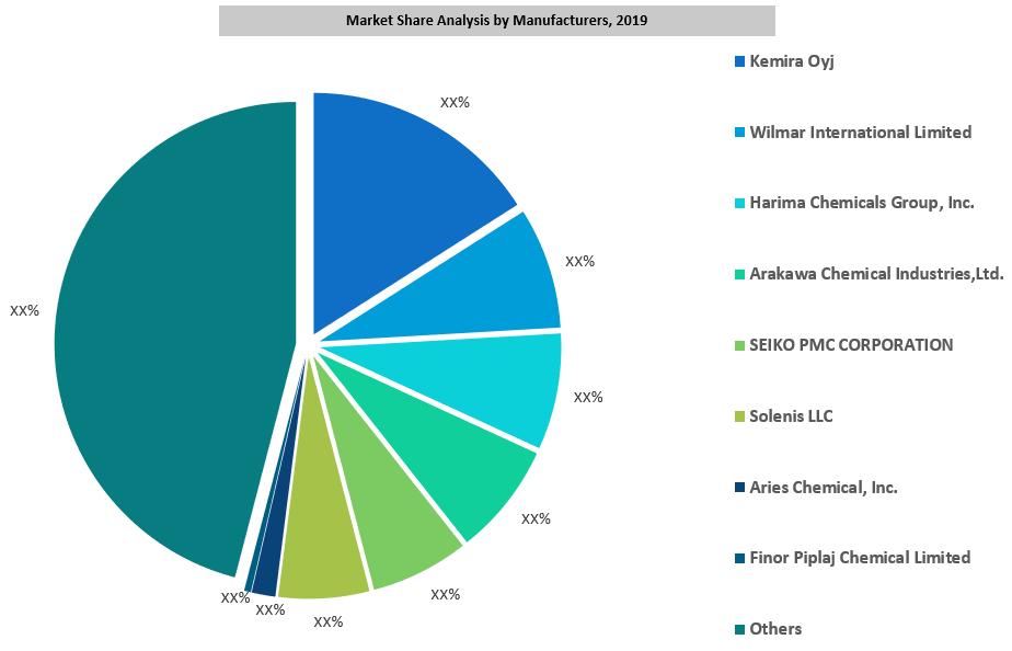 Global Alkyl Ketene Dimer Market By Manufacturers