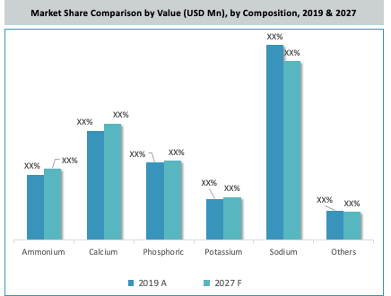 North America Phosphate Market By Composition